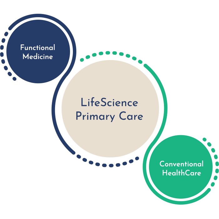 LifeScience Venn Diagram